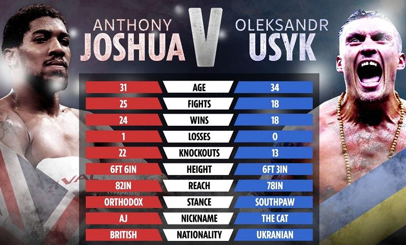 Usyk vs. Joshua